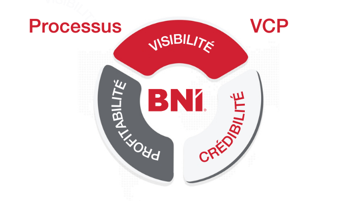Les trois phases de la mise en réseau : le processus VCP®